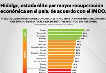 Ocupa Hidalgo 4º sitio nacional en recuperación económica